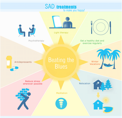 SAD treatments to make you happy Infographic